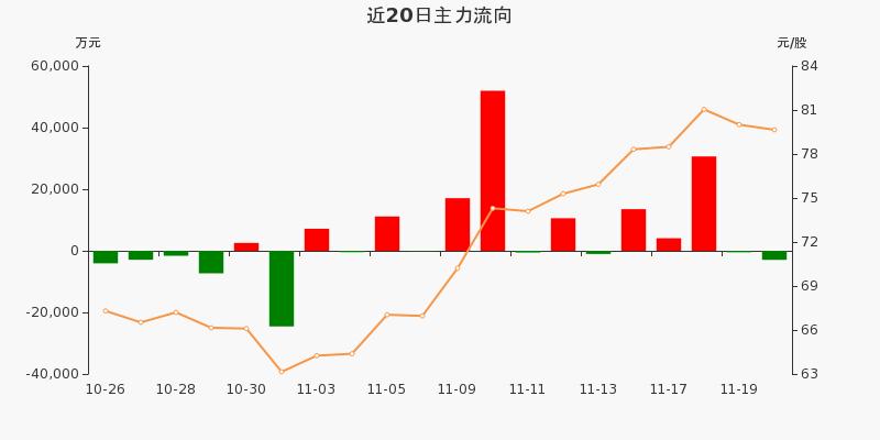 上海机场:主力资金净流出2944.26万元,净占比-3.76%(11-20)图3