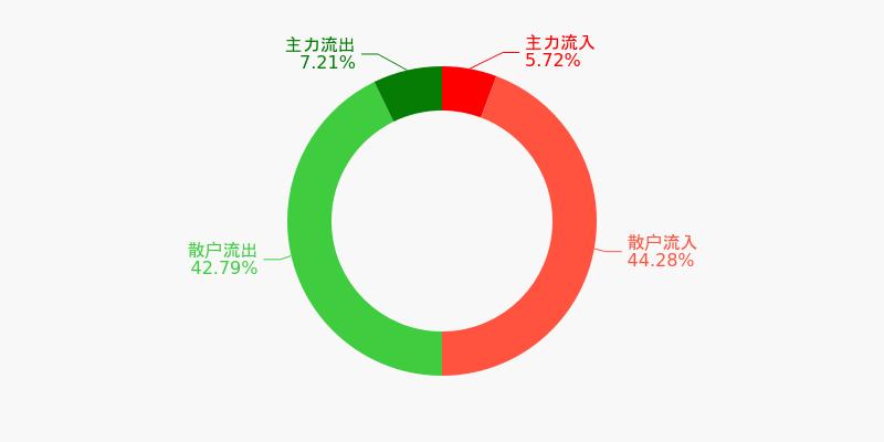 福建高速盘前回顾(12-04)