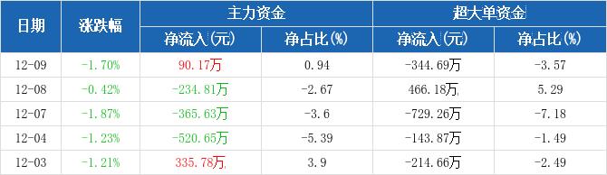 四川路桥:主力资金净流入90.17万元,净占比0.94%(12-09)图2