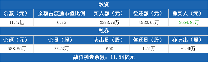 汤臣倍健:连续4日融资净偿还累计2.77亿元 股票交易明细出炉(09-24)