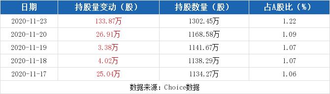 中国医药11月23日获沪股通增持133.87万股