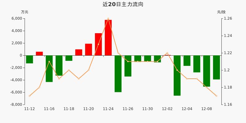 包钢股份:主力资金连续5天净流出累计2亿元(12-09)图3