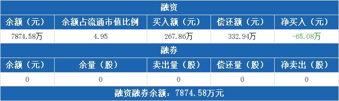 亚星客车融资融券信息:融资净偿还65.08万元,融资余额7874.58万元(09-14)