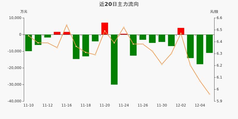 宝钢股份:主力资金连续3天净流出累计4.3亿元(12-07)图3