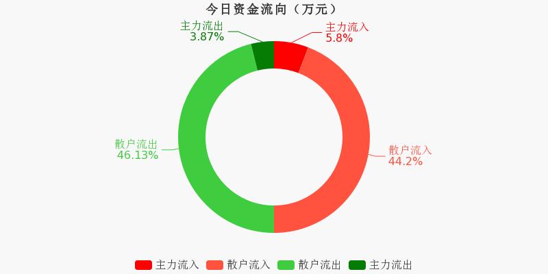 浙江广厦:主力资金连续6天净流入累计550.93万元(11-30)图1
