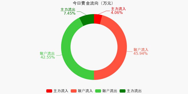 浙江广厦:主力资金连续5天净流出累计407.2万元(10-19)图1