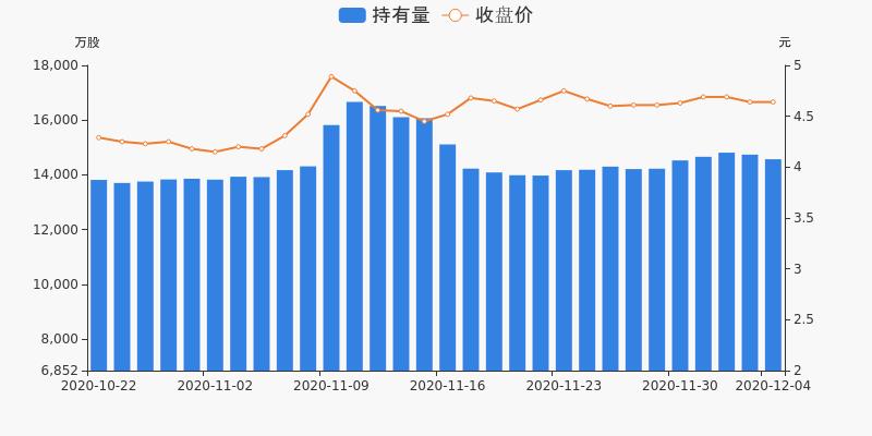 上港集团盘前回顾(12-04)图3
