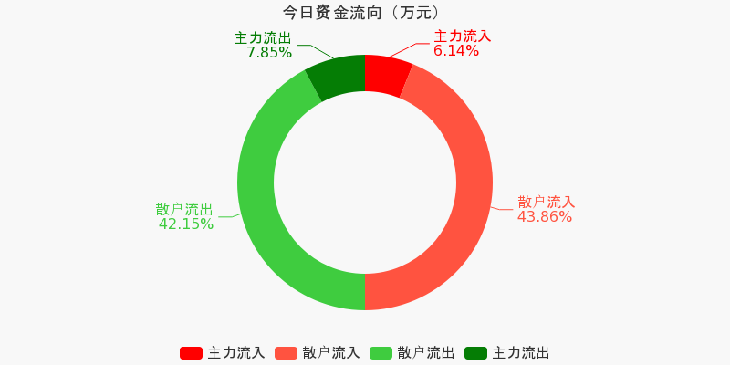 歌华有线:主力资金净流出342.34万元,净占比-3.36%(11-30)图1