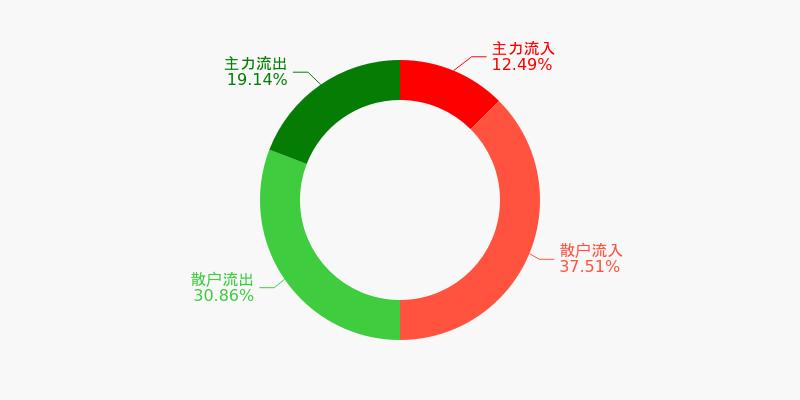 中原高速盘前回顾(12-07)图1