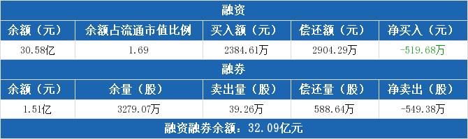 交通银行融资融券信息:融资净偿还519.68万元(09-23)