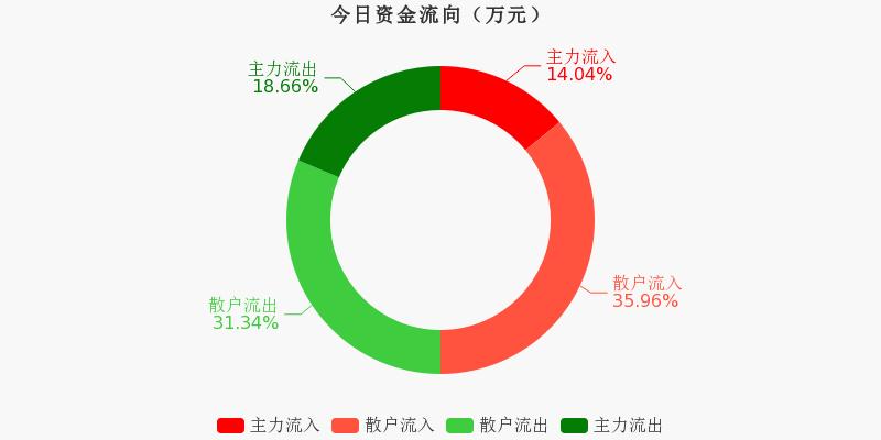 中国医药:主力资金净流出1957.29万元,净占比-9.08%(11-23)图1