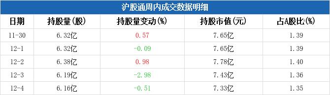 包钢股份本周被沪股通减持1545.55万元,周内减持市值居钢铁行业板块第五