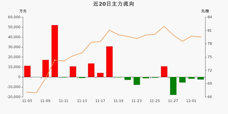 上海机场:主力资金连续4天净流出累计2.79亿元(12-02)图3