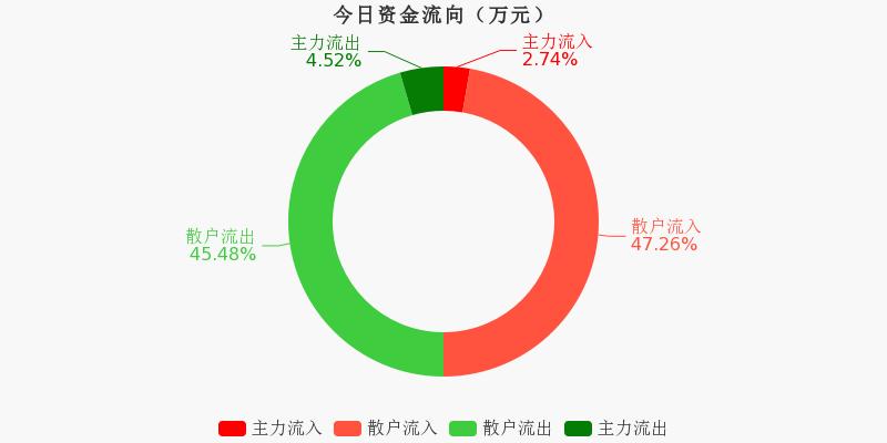 浙江广厦:主力资金净流出51.86万元,净占比-3.44%(12-03)图1