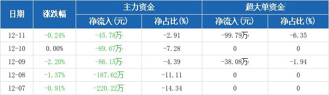 黄山旅游:主力资金连续5天净流出累计629.45万元(12-11)图2