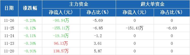 黄山旅游:主力资金连续3天净流出累计265.39万元(11-26)图2