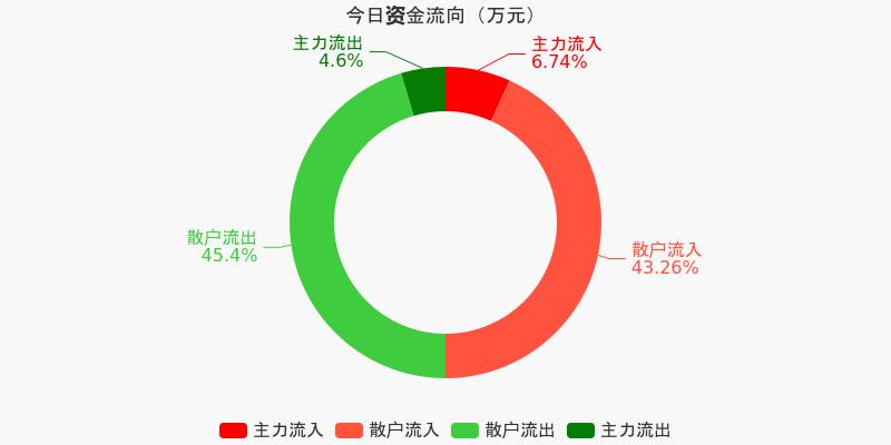 五矿发展:主力资金净流入287.22万元,净占比4.00%(12-04)图1