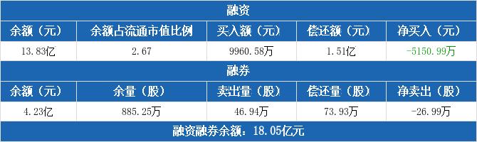 阳光电源融资净偿还5150.99万元,融券卖出46.94万股