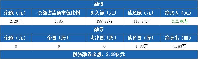 中原高速:融资净偿还212万元,融资余额2.29亿元(12-03)