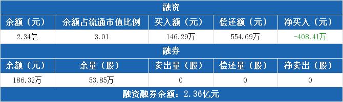 中原高速:融资余额2.34亿元,创近一年新低(11-10)