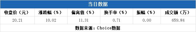 长鸿高科上市第4日 涨跌幅为10.02%(08-26)
