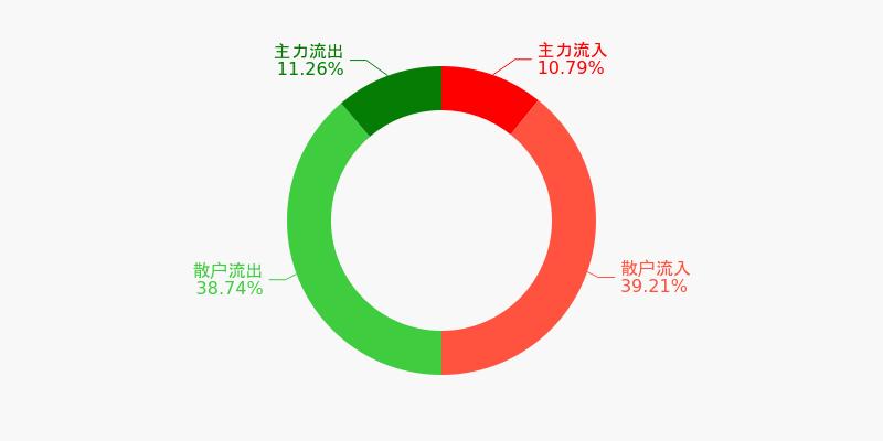中国医药盘前回顾(12-10)图1
