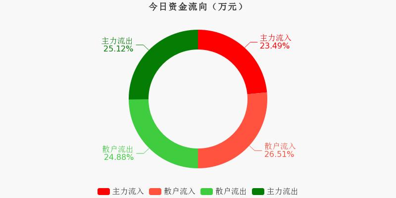 中国石化:主力资金连续3天净流出累计1.08亿元(11-19)图1
