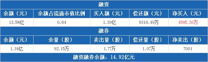泸州老窖:融资融券余额合计14.92亿元(10-09)