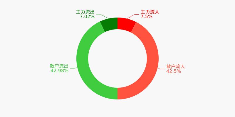 四川路桥盘前回顾(12-09)图1