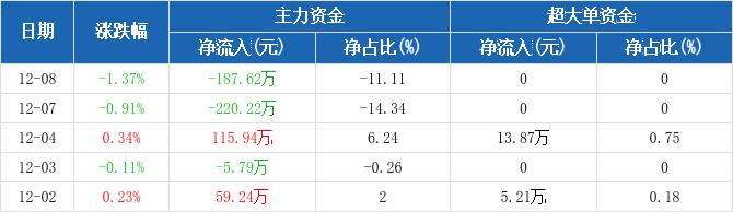 黄山旅游:主力资金净流出187.62万元,净占比-11.11%(12-08)图2