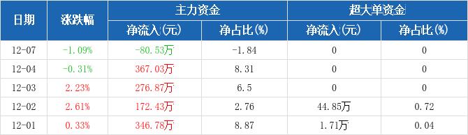 皖通高速:主力资金净流出80.53万元,净占比-1.84%(12-07)图2