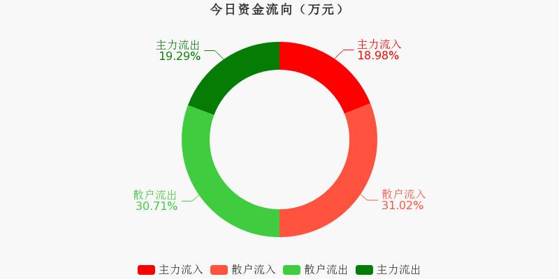上海机场:主力资金连续5天净流出累计1.34亿元(11-25)图1