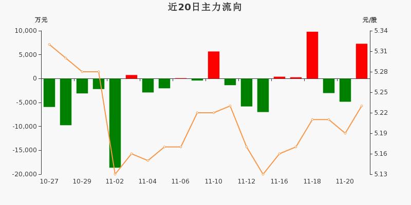 民生银行:主力资金净流入7284.05万元,净占比11.32%(11-23)图3