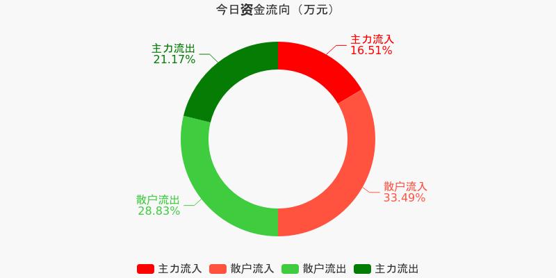 上港集团:主力资金连续5天净流出累计8596.72万元(12-08)图1