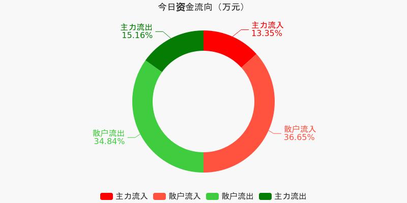 中直股份:主力资金净流出1112.18万元,净占比-3.54%(12-09)图1
