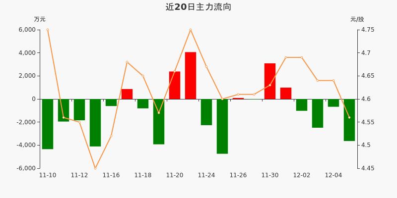 上港集团:主力资金连续4天净流出累计7815.76万元(12-07)图3