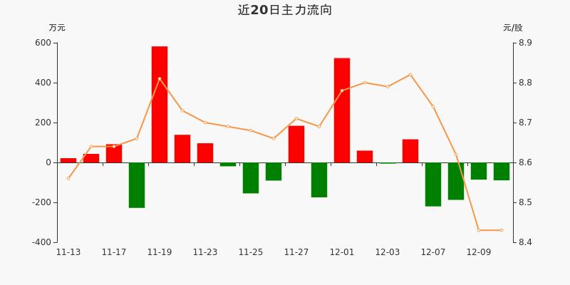 黄山旅游:主力资金连续4天净流出累计583.66万元(12-10)图3