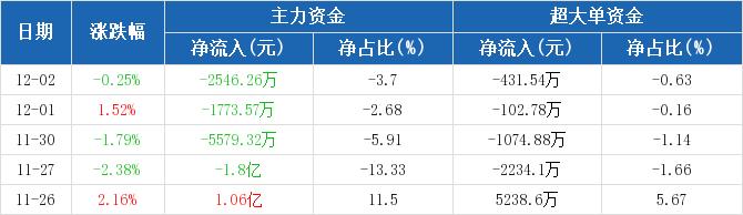 上海机场:主力资金连续4天净流出累计2.79亿元(12-02)图2
