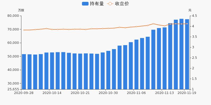 中国石化盘前回顾(11-19)图3