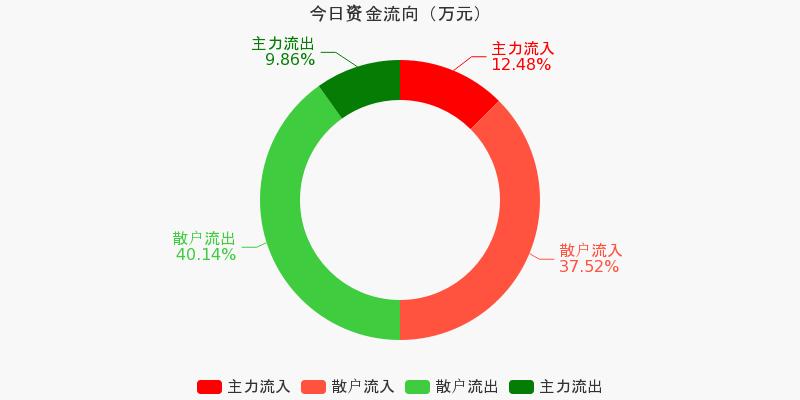 浙江广厦:主力资金净流入60.83万元,净占比5.14%(11-24)图1