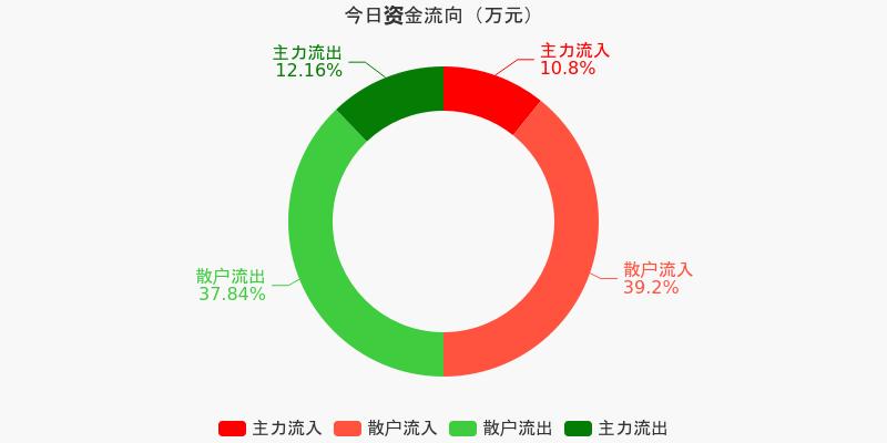 四川路桥:主力资金连续3天净流出累计1121.09万元(12-08)图1