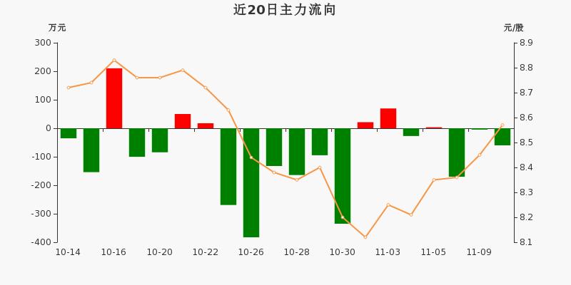 黄山旅游:主力资金连续3天净流出累计234.79万元(11-10)图3