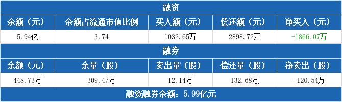山东钢铁:融资净偿还1866.07万元,融资余额5.94亿元(12-04)