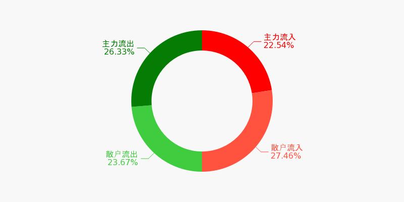 中国石化盘前回顾(11-30)图1