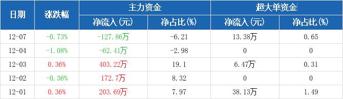 福建高速:主力资金净流出127.86万元,净占比-6.21%(12-07)图2