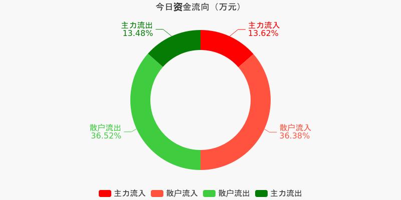中原高速:主力资金净流入3.55万元,净占比0.26%(12-04)图1
