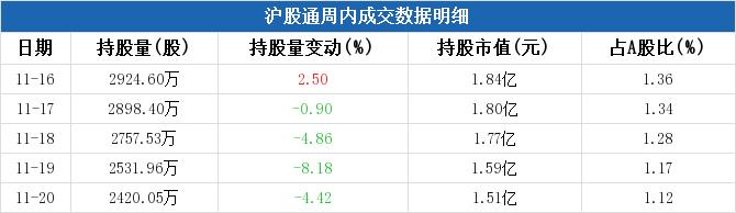 厦门象屿本周被沪股通减持2735.38万元,周内减持市值居交运物流板块第一