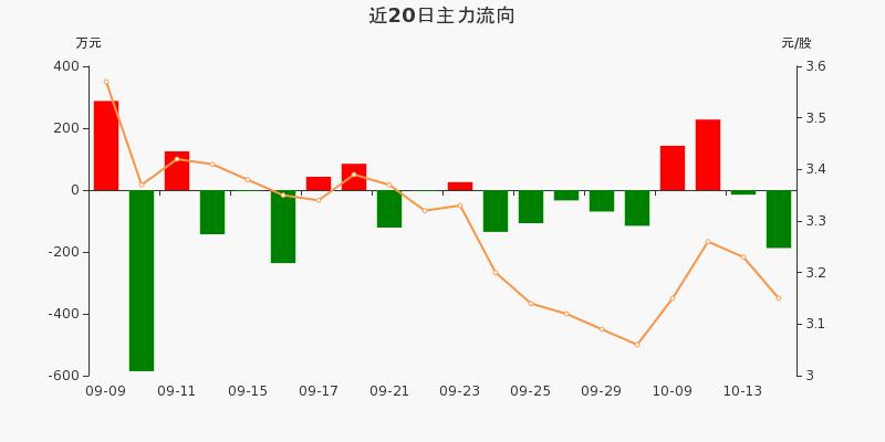 浙江广厦:主力资金净流出187.32万,净占比-12.52%(10-14)图3