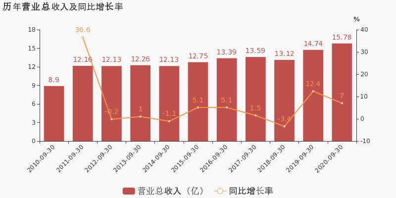 《【无极2app注册】ST加加:2020年前三季度归母净利润同比增长32.8%,约为1.4亿元》