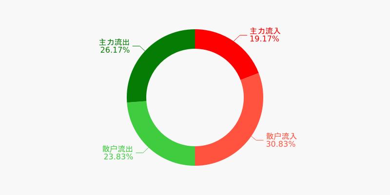 宝钢股份盘前回顾(12-07)图1